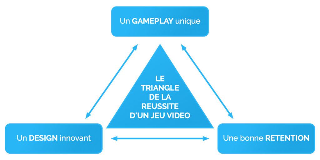 Jeux vidéo pro le triangle de la réussite d'un jeu vidéo